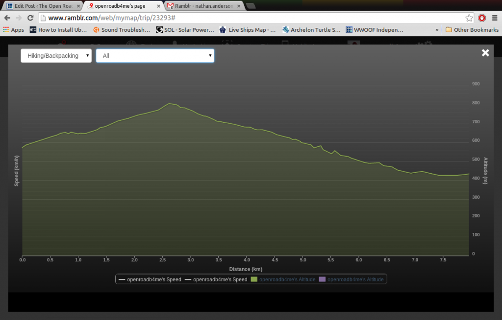 Hike Stats